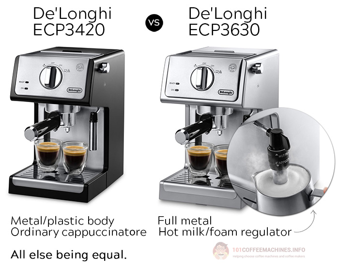 Delonghi ECP3630 vs ECP3420